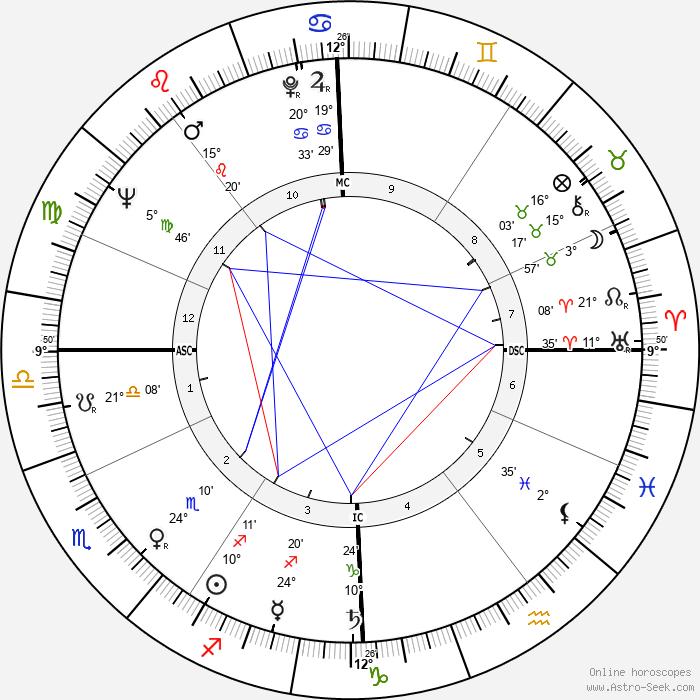 Jean-Luc Godard - Birth horoscope chart