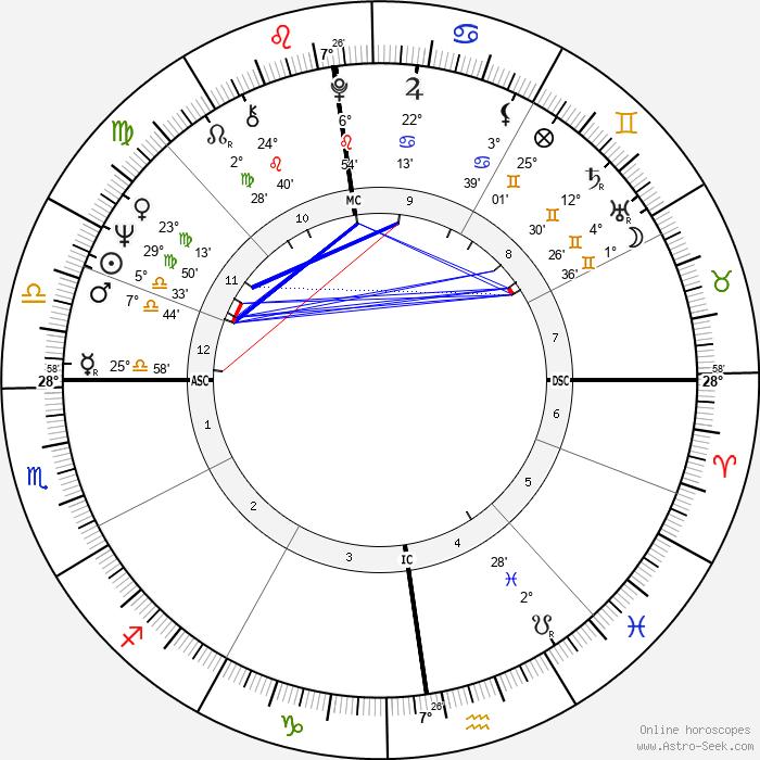 Jean-Luc Ponty - Birth horoscope chart
