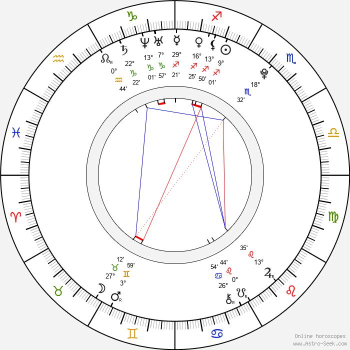 Jean-Luke Figueroa - Birth horoscope chart
