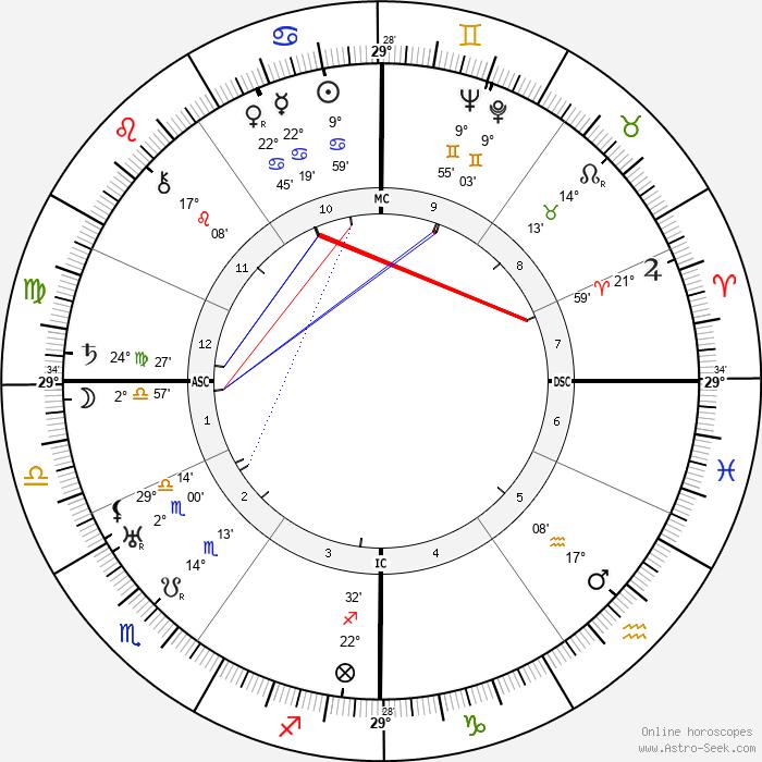 Jean Lurcat - Birth horoscope chart