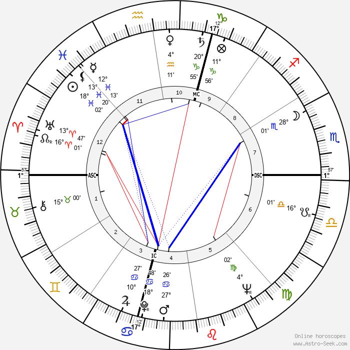 Jean MacArthur - Birth horoscope chart