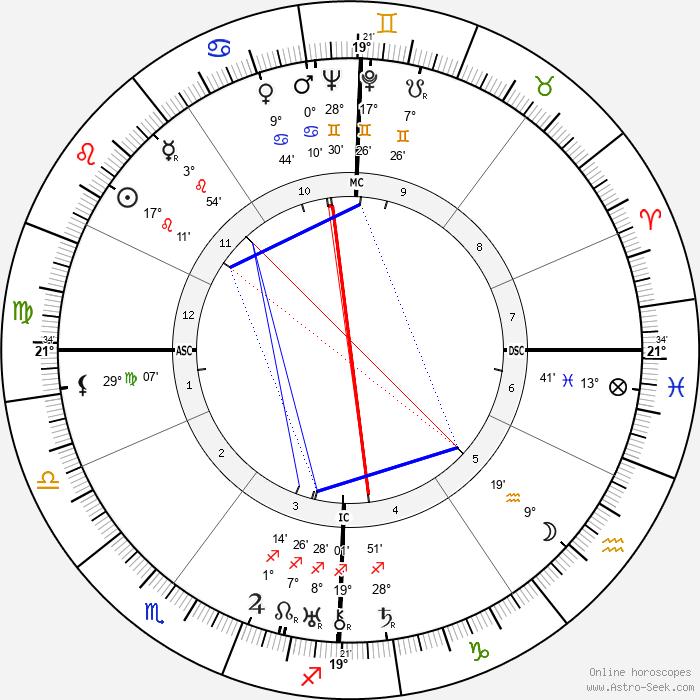 Jean Mantelet - Birth horoscope chart