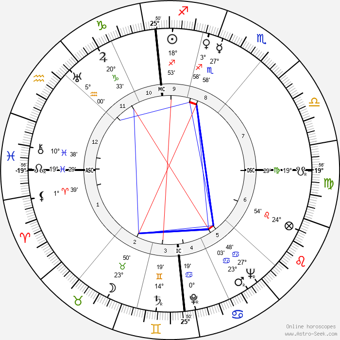Jean Marais - Birth horoscope chart