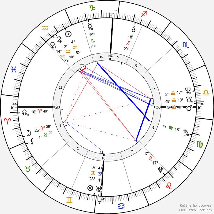 Jean Marc Ayrault - Birth horoscope chart