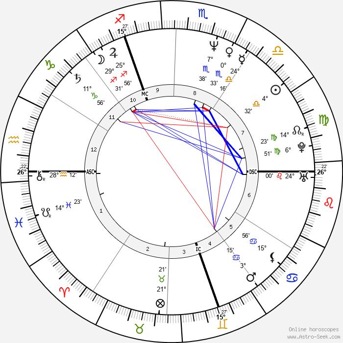 Jean-Marc Barr - Birth horoscope chart