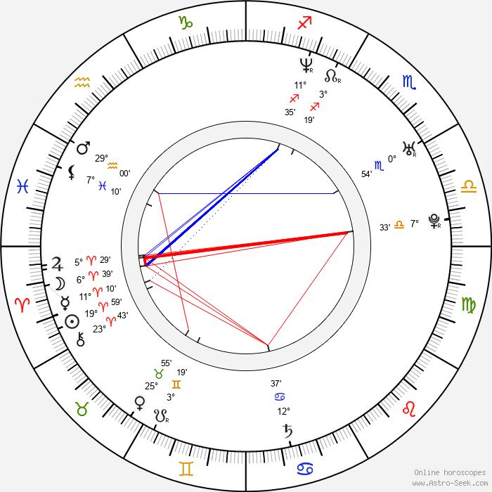 Jean Marc Perret - Birth horoscope chart