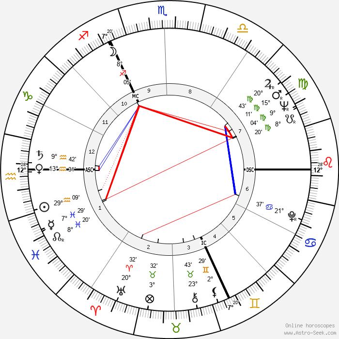 Jean-Marc Varaut - Birth horoscope chart