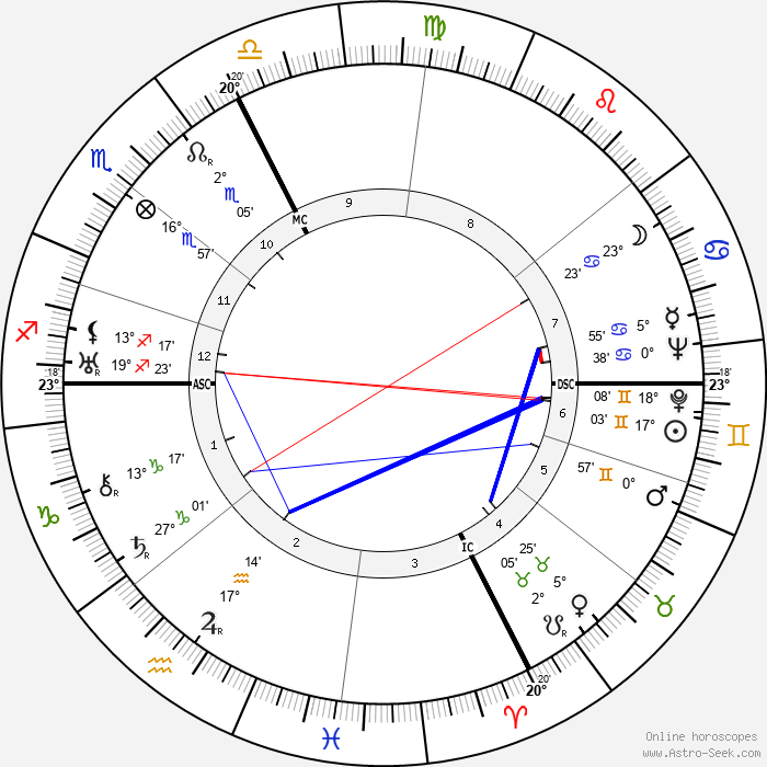 Jean Marchat - Birth horoscope chart