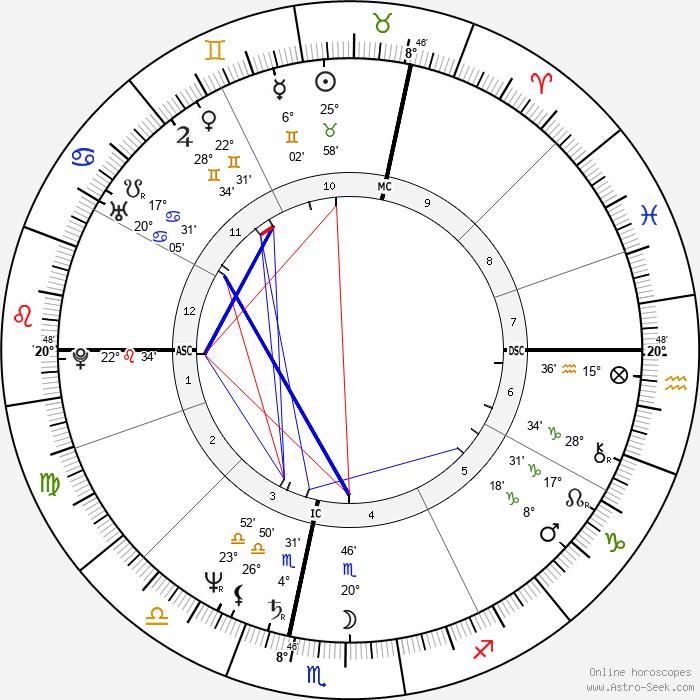 Jean-Marie Bigard - Birth horoscope chart