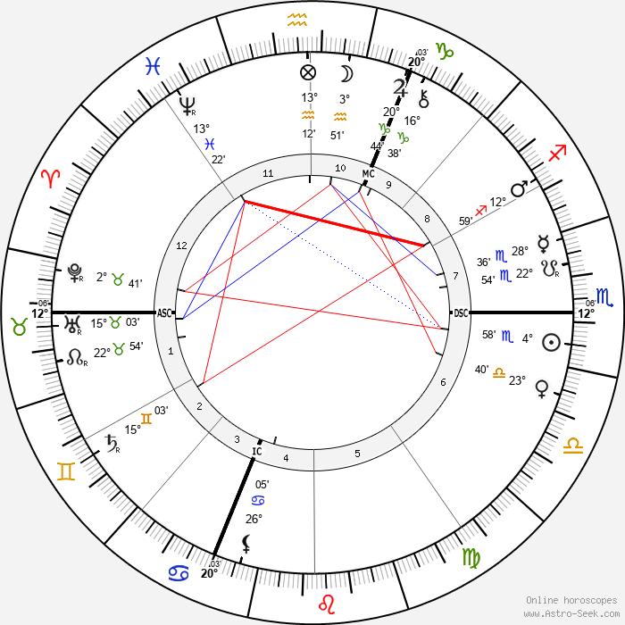 Jean-Marie Guyau - Birth horoscope chart