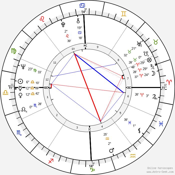 Jean Marie Lehn - Birth horoscope chart