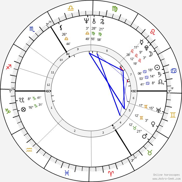 Jean-Marie Poiré - Birth horoscope chart