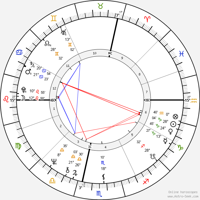 Jean-Marie Poumeyrol - Birth horoscope chart