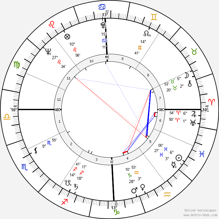 Jean-Marie Proslier - Birth horoscope chart