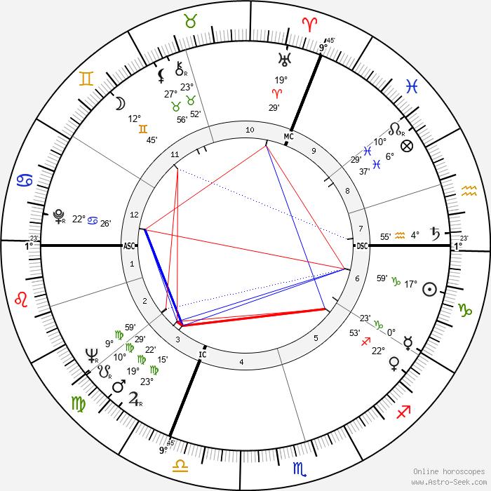 Jean-Marie Straub - Birth horoscope chart