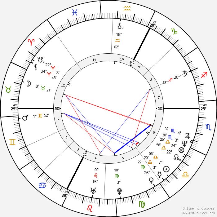 Jean-Marie Villemin - Birth horoscope chart