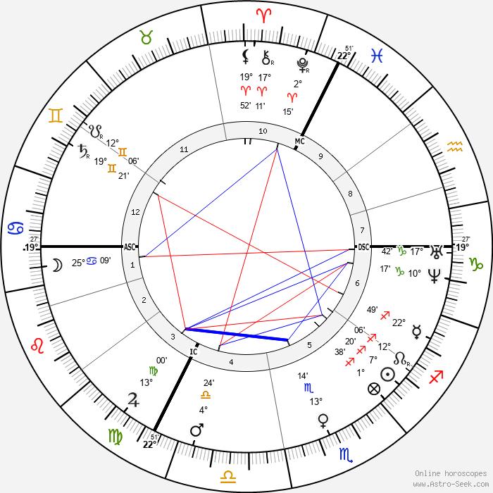 Jean-Martin Charcot - Birth horoscope chart