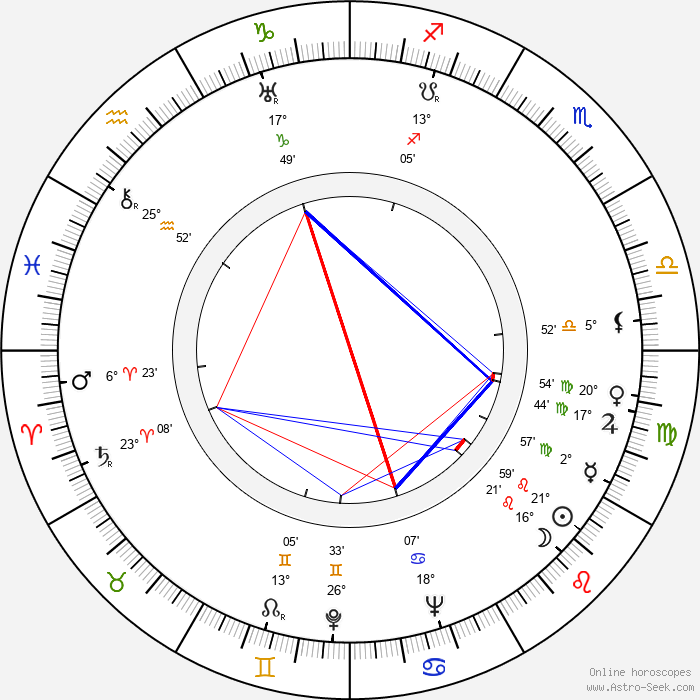 Jean Martinelli - Birth horoscope chart