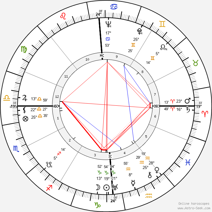 Jean Martinon - Birth horoscope chart