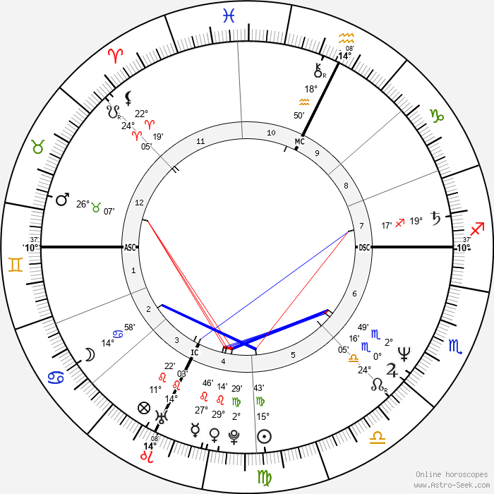 Jean-Michel Aphatie - Birth horoscope chart