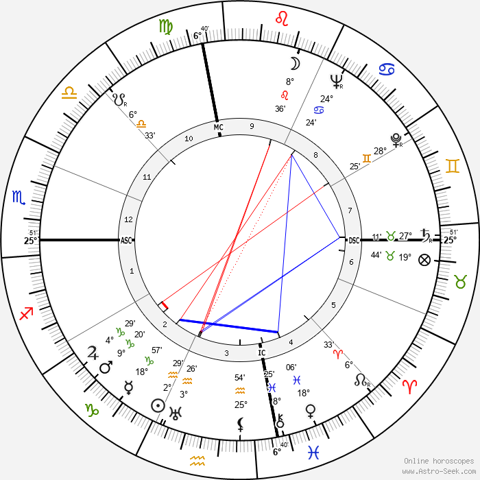 Jean-Michel Atlan - Birth horoscope chart