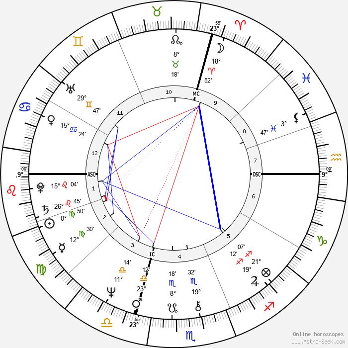Jean-Michel Jarre - Birth horoscope chart