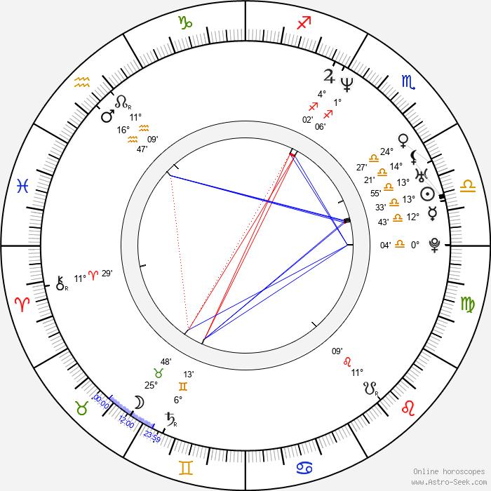 Jean Michel - Birth horoscope chart