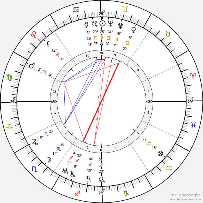 Jean Moulin - Birth horoscope chart