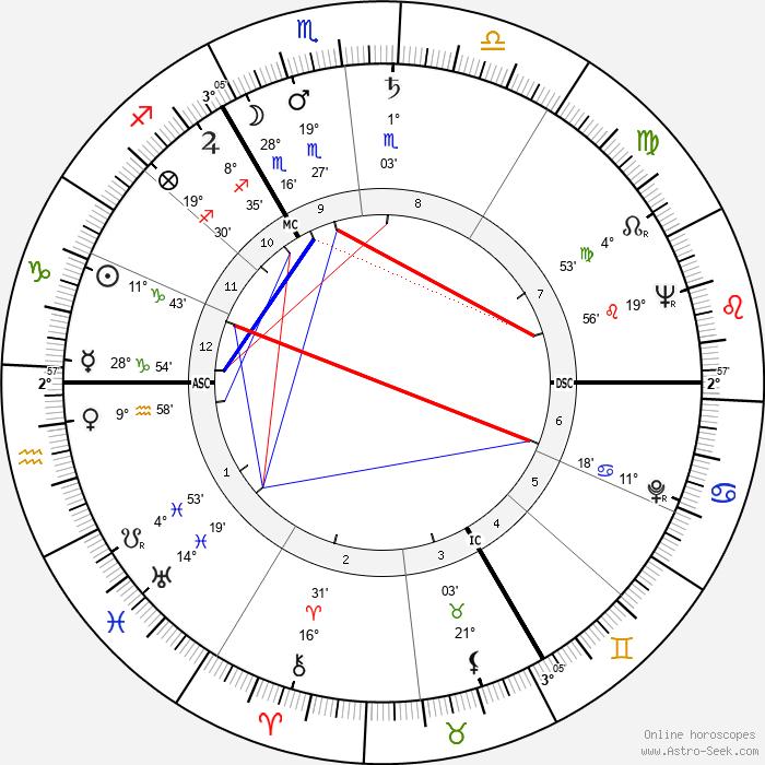 Jean Muno - Birth horoscope chart