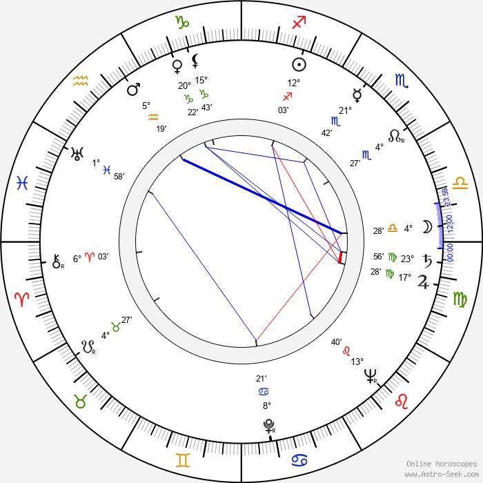 Jean Négroni - Birth horoscope chart