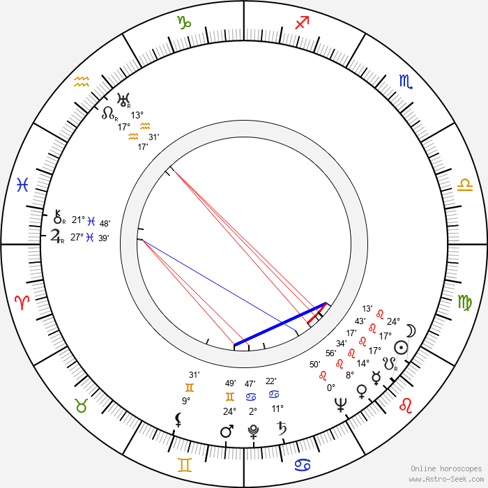 Jean Parker - Birth horoscope chart