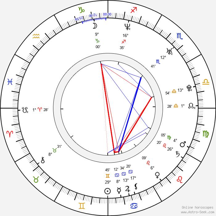 Jean-Pascal Lacoste - Birth horoscope chart