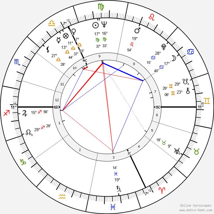 Jean-Paul Comelin - Birth horoscope chart