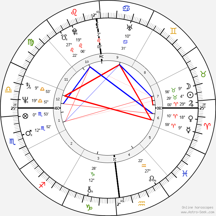 Jean-Paul Gaultier - Birth horoscope chart