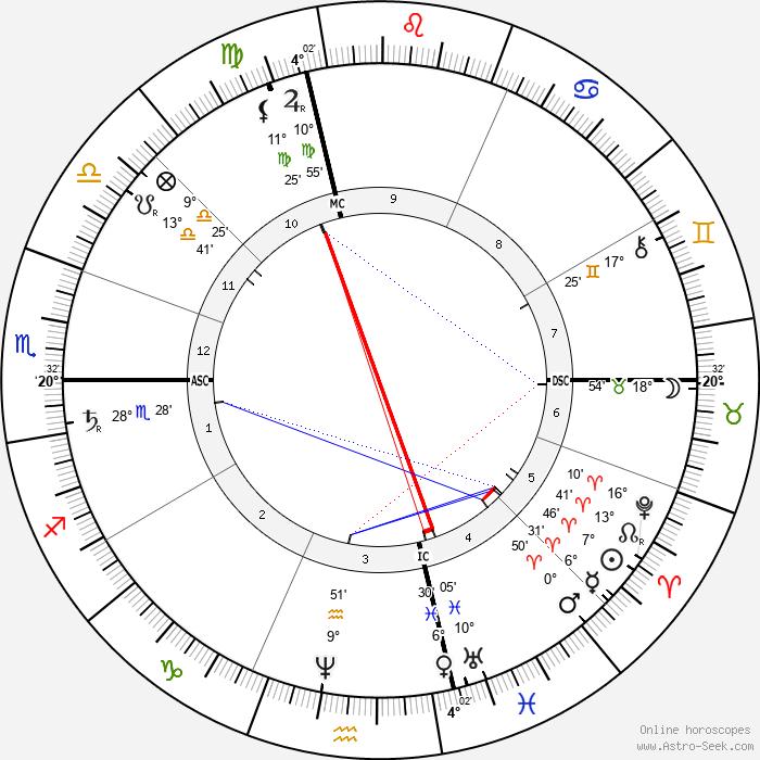 Jean Paul Laurens - Birth horoscope chart