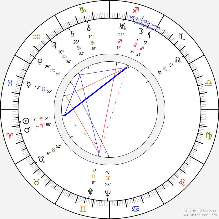Jean-Paul Paulin - Birth horoscope chart