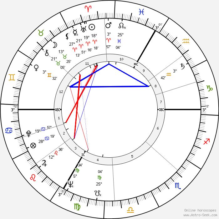 Jean-Paul Rappeneau - Birth horoscope chart