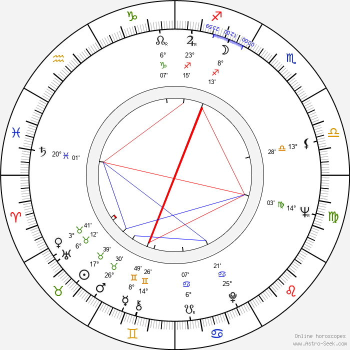 Jean-Paul Savignac - Birth horoscope chart