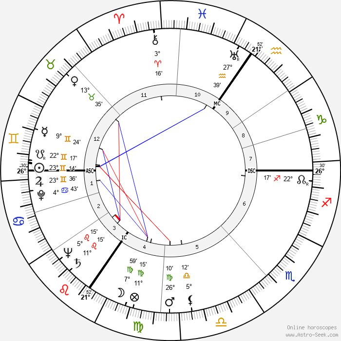 Jean Péron - Birth horoscope chart