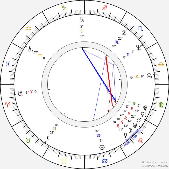 Jean-Philippe Écoffey - Birth horoscope chart