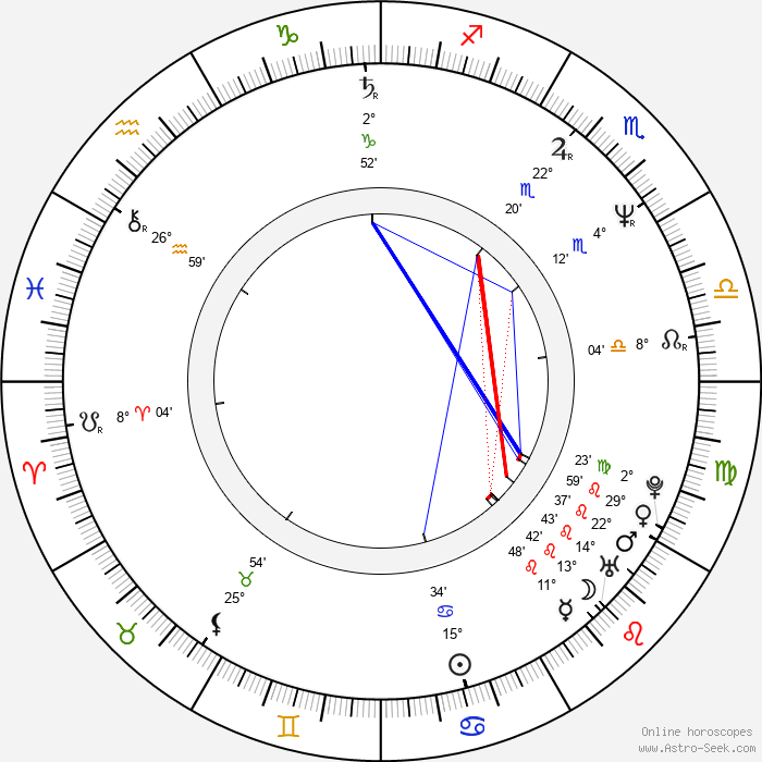 Jean-Philippe Écoffey - Birth horoscope chart