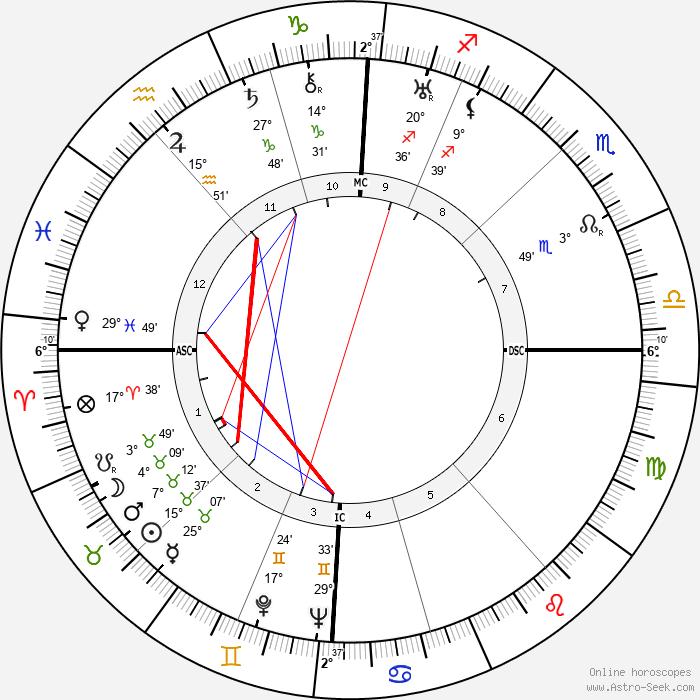 Jean-Philippe Lauer - Birth horoscope chart