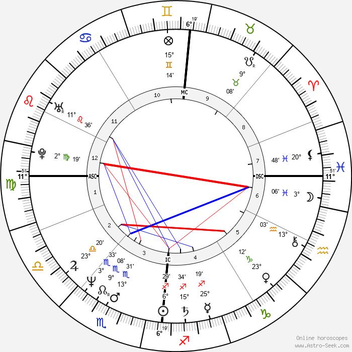 Jean-Philippe Toussaint - Birth horoscope chart
