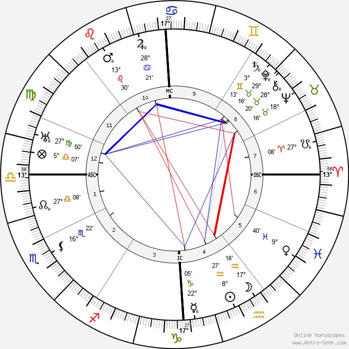Jean Piccard - Birth horoscope chart