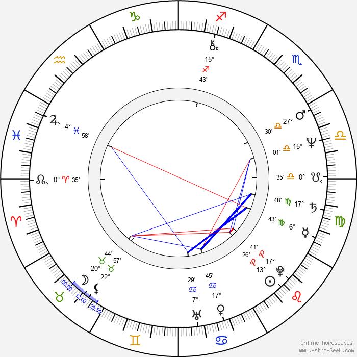 Jean-Pierre Armand - Birth horoscope chart