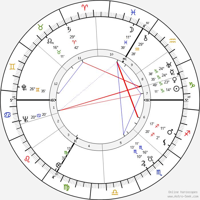 Jean-Pierre Aumont - Birth horoscope chart