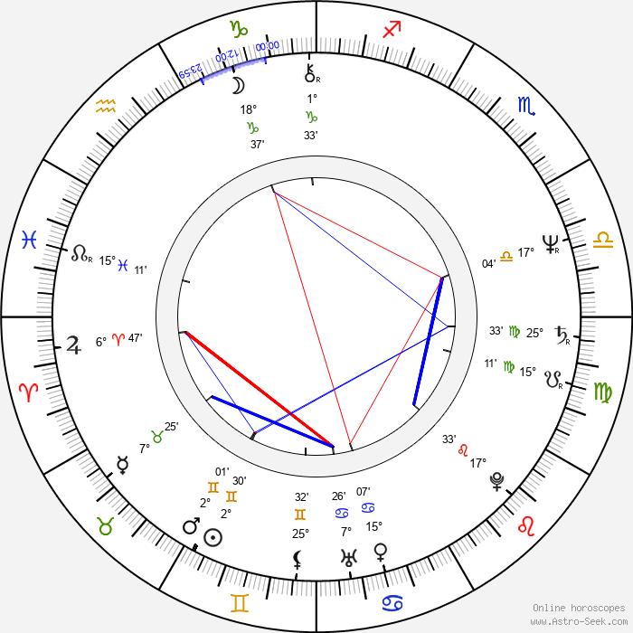 Jean-Pierre Bacri - Birth horoscope chart