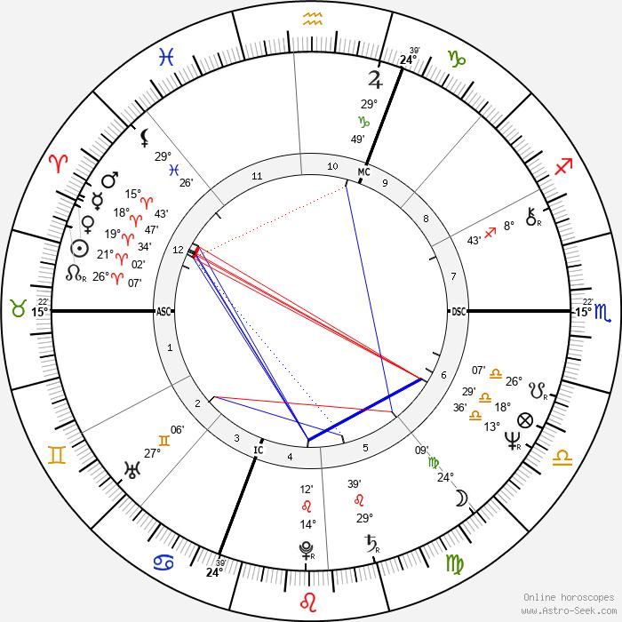 Jean Pierre Bastiat - Birth horoscope chart