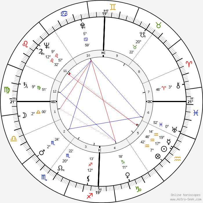 Jean-Pierre Bayard - Birth horoscope chart