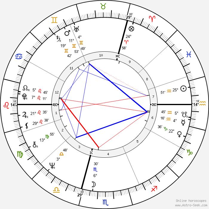 Jean-Pierre Bisson - Birth horoscope chart